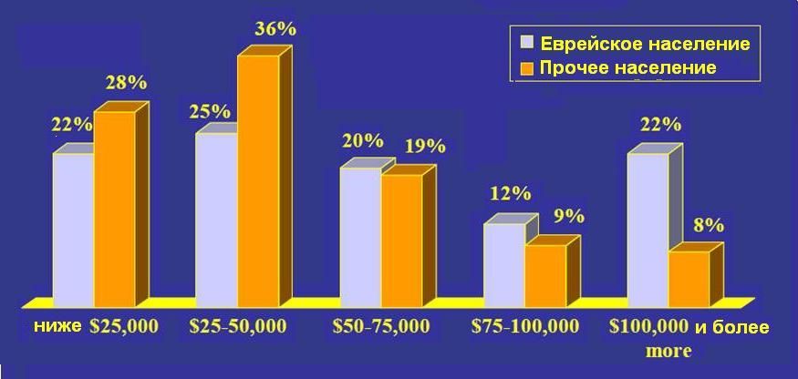 Евреи численность по годам